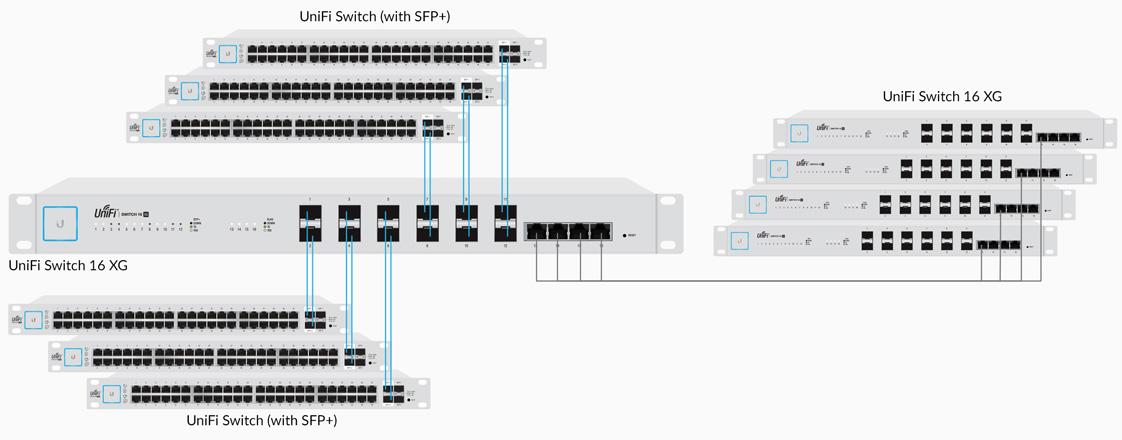 unifi switch 16xg features diagram4