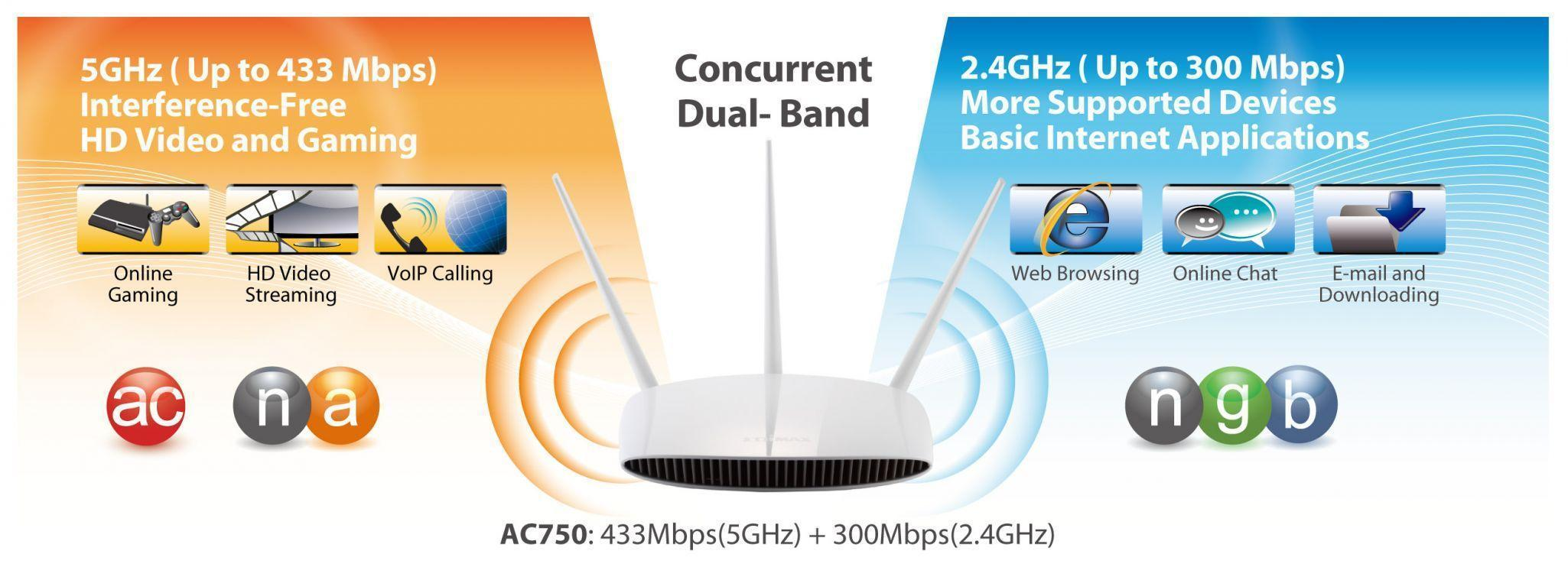 BR 6208AC AC750 current dual band