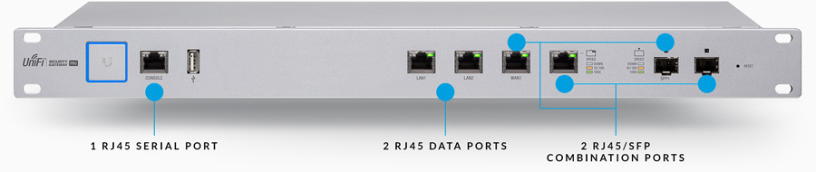 usg pro4 fiber connectivity